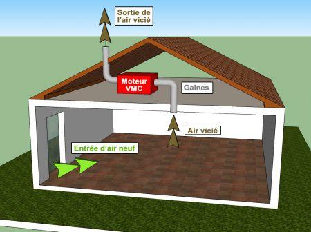 différence vmc simple ou double flux pour filtrer l'air de la maison
